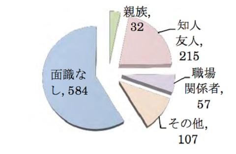 強制性交犯罪統計